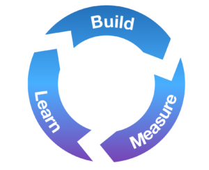 The Lean methodology for improvement: build, measure, learn, repeat.