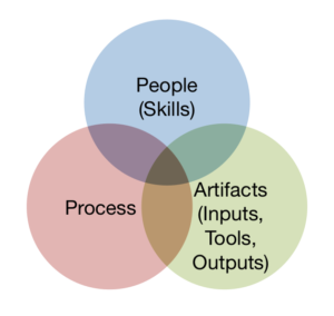 An organization is composed of people, process, and artifacts.
