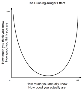 The Dunning-Kruger Effect demonstrates that the less you know the more you think you know.